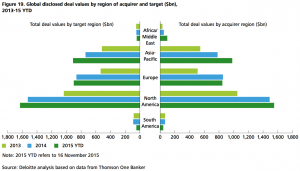 Figure 19 Global disclosed deal values by region of acquirer and target