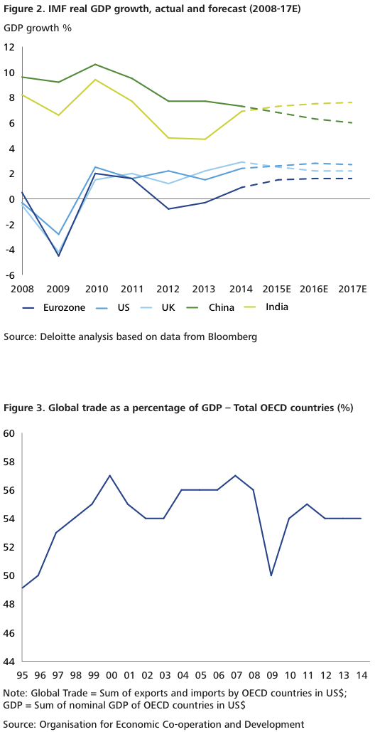 Figure 2-3 Divergence global economic growth