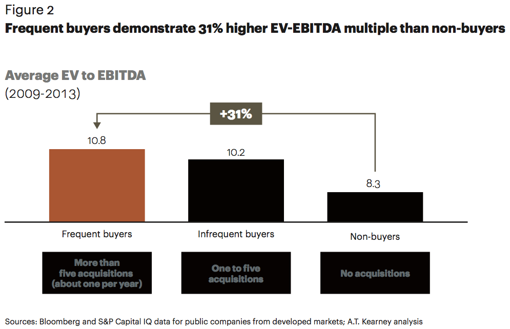 Figure 2 Frequent buyers demonstrate higher EV-EBITDA