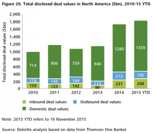 Figure 20 Total disclosed deal values in North America