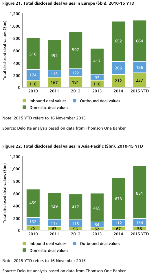 Figure 21-22 Total disclosed deal values in Europe and Asia-Pacific