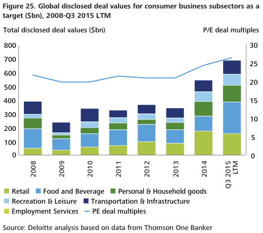 Figure 25 Consumer business