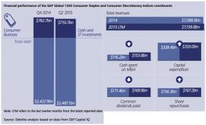 Figure 25a Consumer business