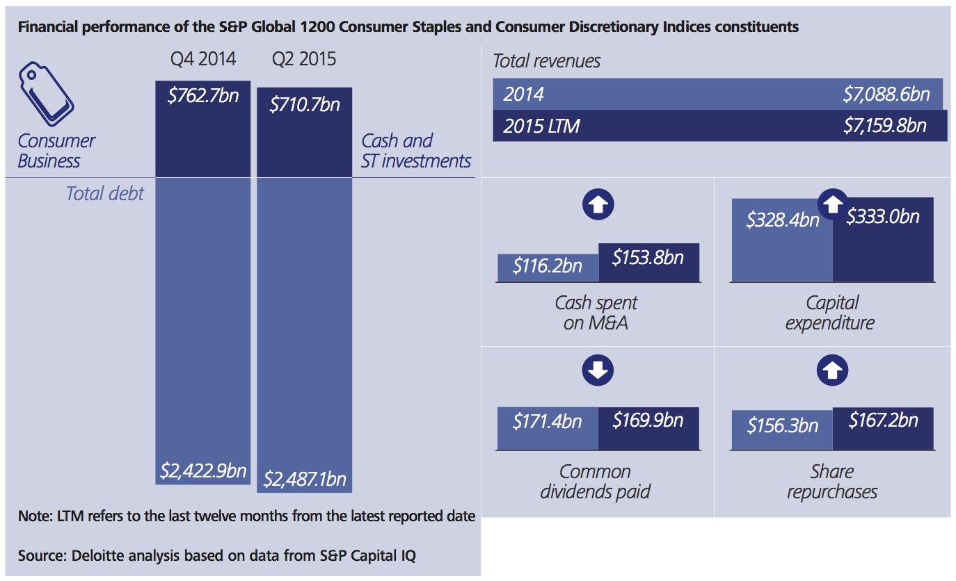 Figure 25a Consumer business