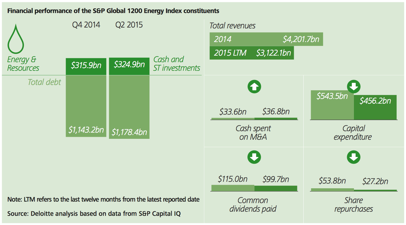 Figure 26a Energy and resources