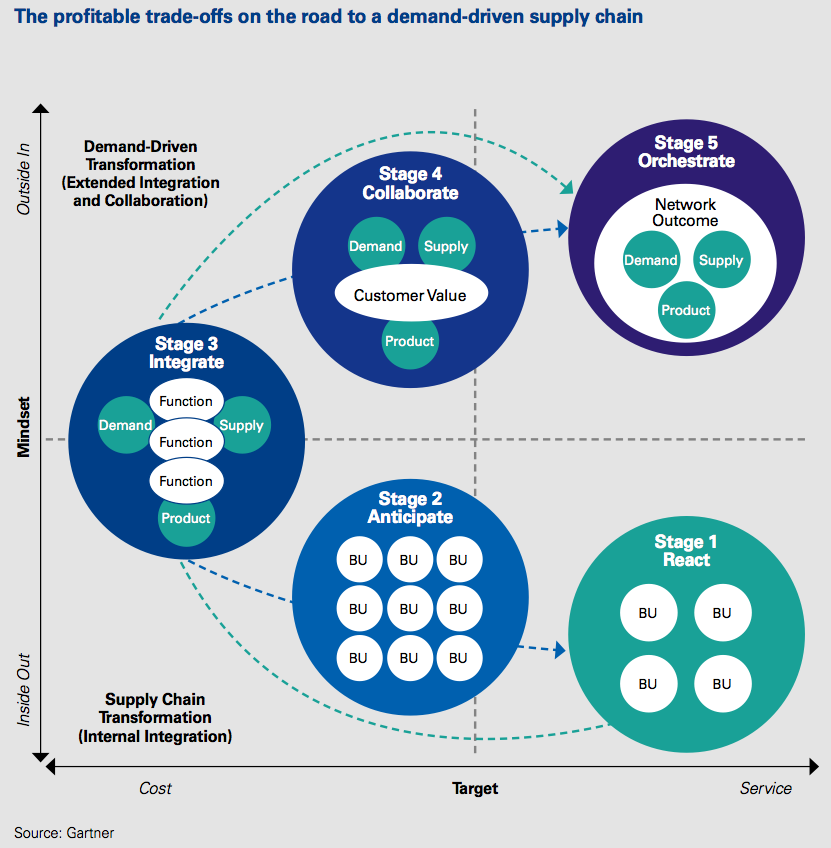 Figure 3 The profitable trade-offs on the road to a demand-driven supply chain
