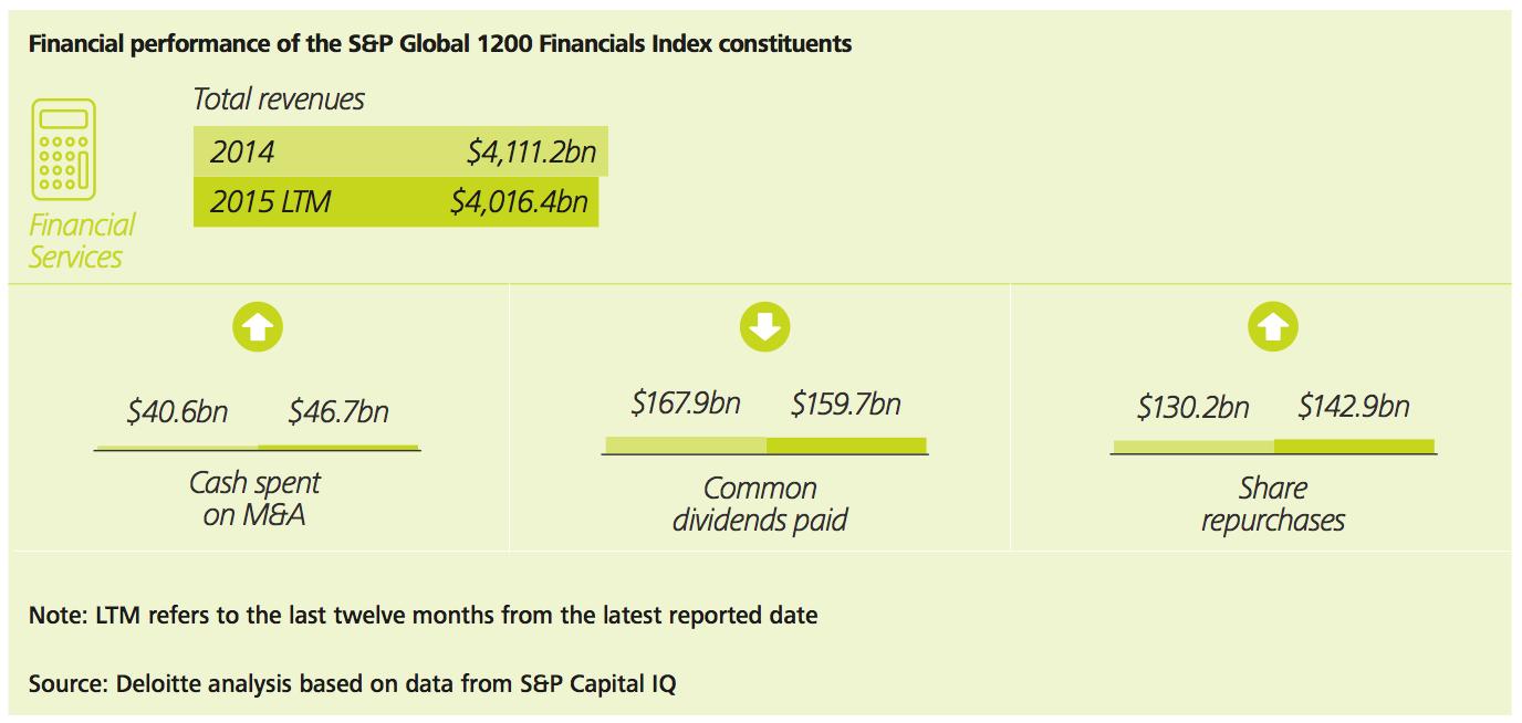 Figure 30a Financial services