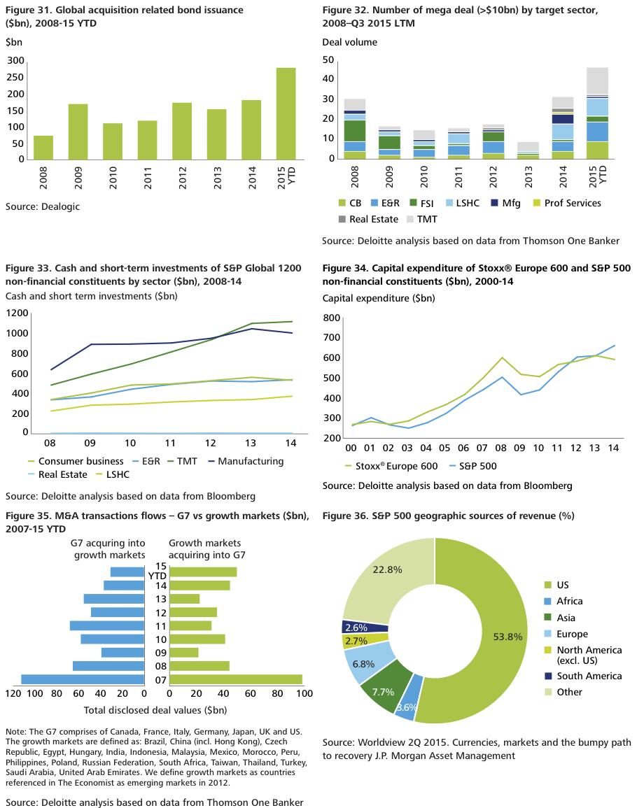 Figure 31 Charts we like