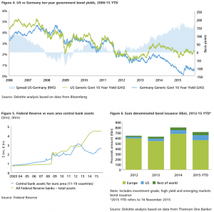 Figure 4-5-6 Divergence in monetary policies