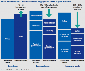 Figure 4 Difference a demand-driven supply chain makes to business