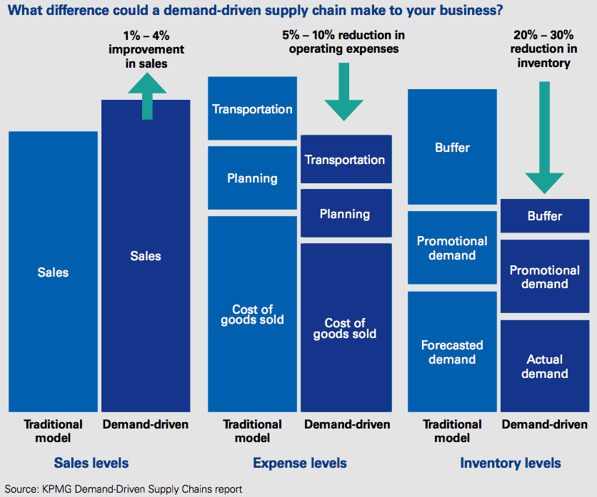 Figure 4 Difference a demand-driven supply chain make to business
