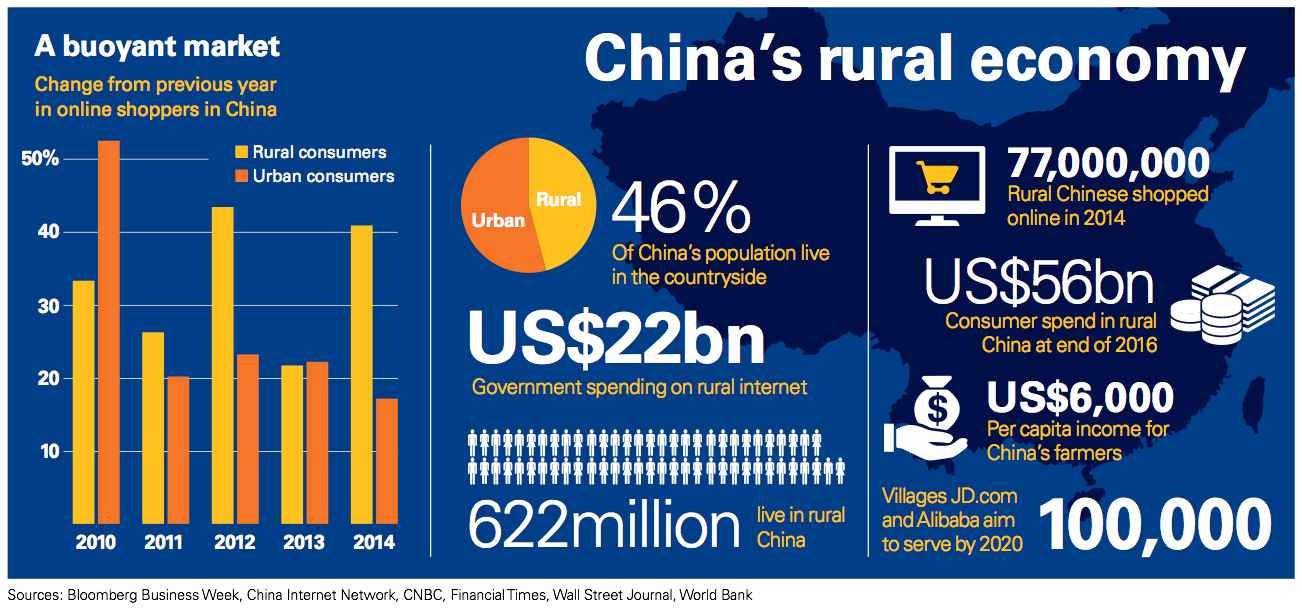 Figure 5 China rural economy