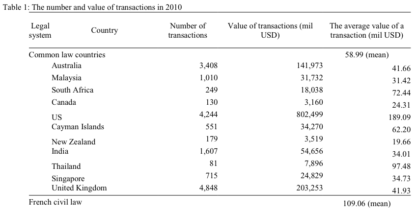 Table 1: The number and value of transactions in 2010