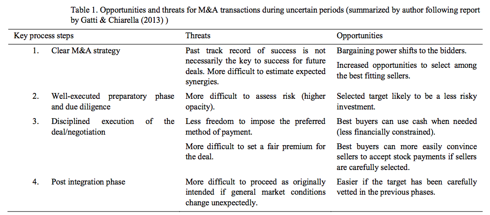 Table 1. Opportunities and threats for M&A transactions during uncertain periods