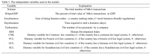 Table 3. The independent variables used in the models