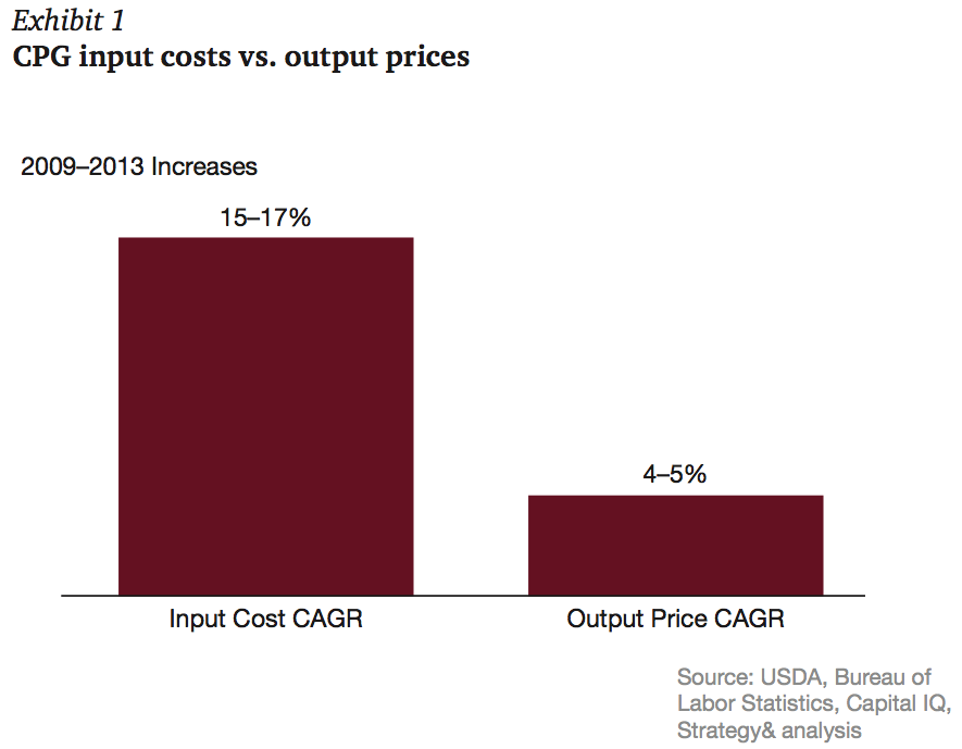 Exhibit 1 CPG input costs vs. output prices