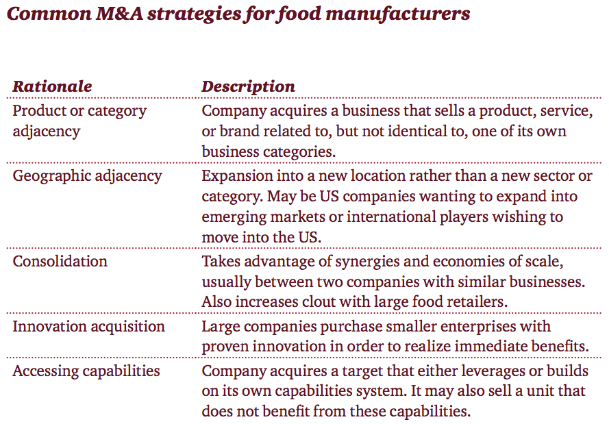 Exhibit 2a Common M&A strategies food manufacturers