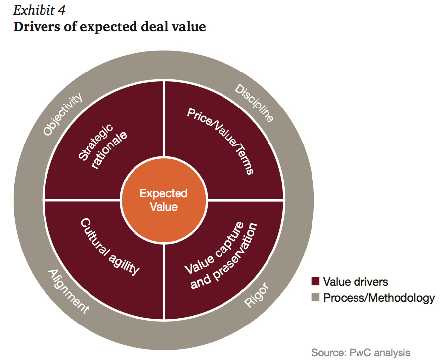 Exhibit 4 Drivers of expected deal value