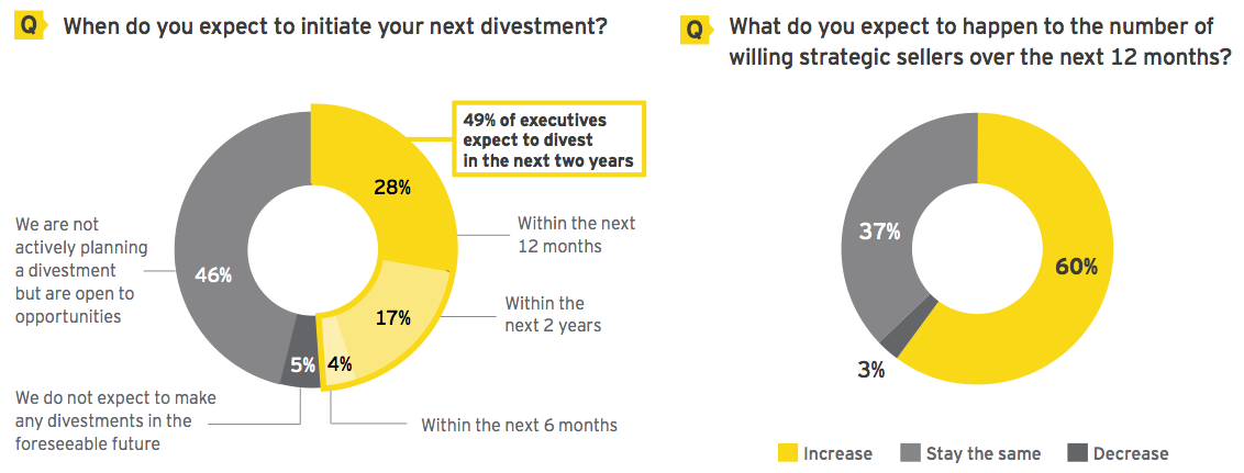 Figure 1 Companies achieving their divestment goals