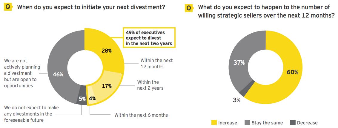 Figure 1 Companies achieving their divestment goals