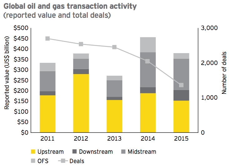 Figure 1 Global oil and gas transaction activity 2015