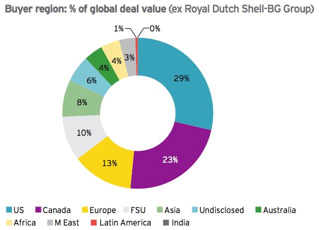 Figure 10 Buyer region-global deal value 2015
