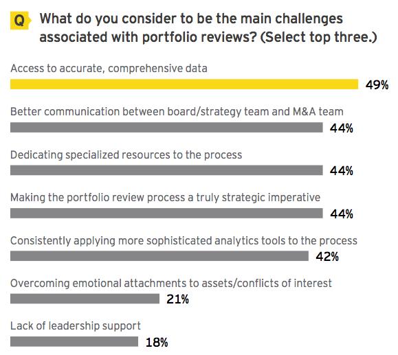 Figure 10 Main challenges associated with portfolio reviews