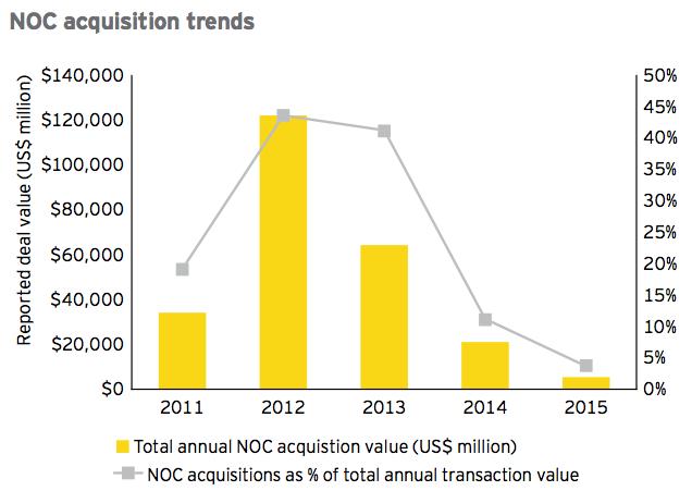 Figure 11 NOC acquisition trends 2015