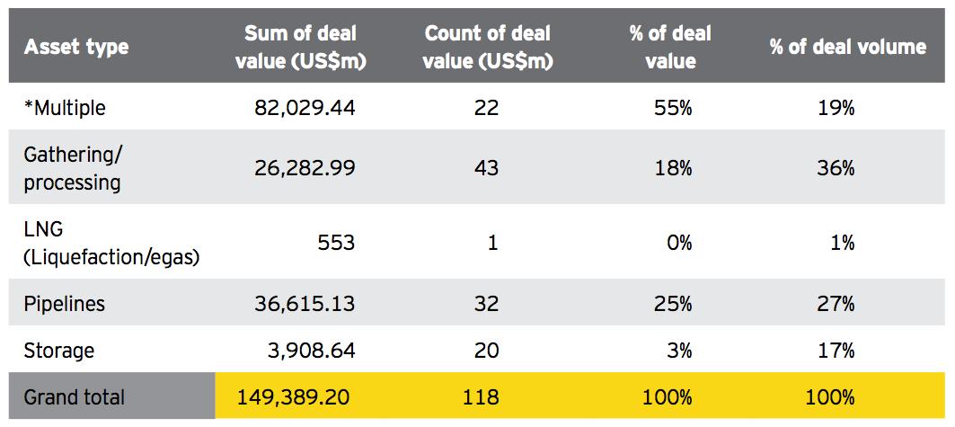 Figure 12 How deals were split across asset type 2015