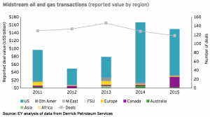Figure 13 Midstream oil and gas transactions 2015