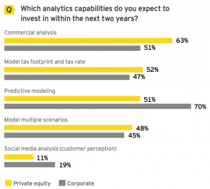Figure 13 Analytics capabilities