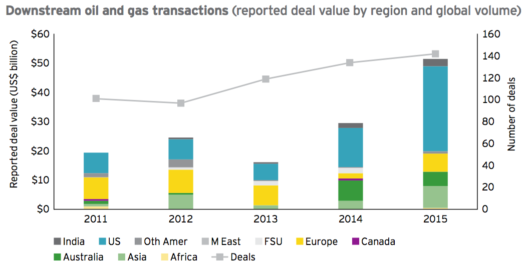 Figure 14 Downstream oil and gas transactions 2015