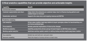 Figure 15 Critical analytics capabilities