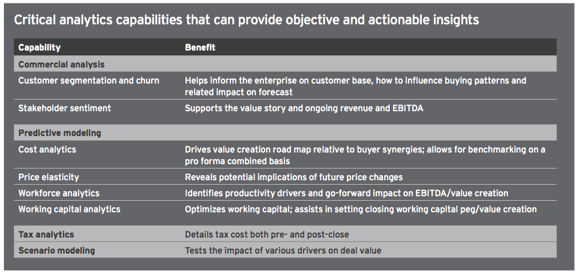 Figure 15 Critical analytics capabilities