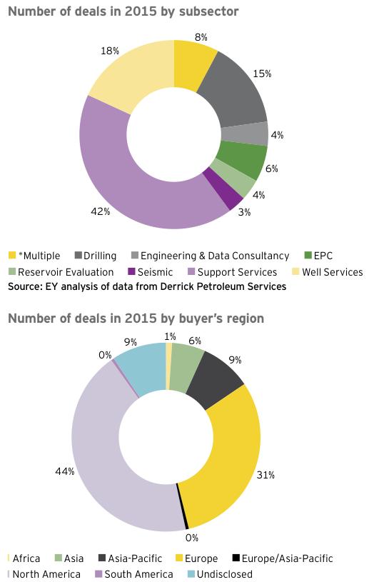 Figure 16 Number of deals in 2015