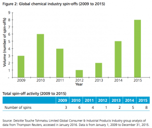 Figure 2: Global chemical industry spin-offs (2009 to 2015)