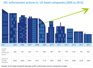 Figure 2 SEC enforcement actions vs. US listed companies (2005 to 2015)