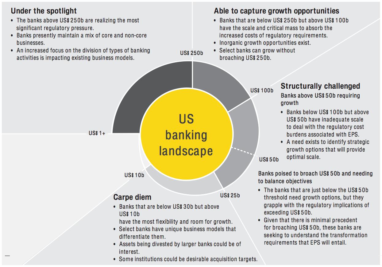 Figure 2 US banking landscape