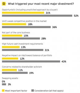 Figure 2 What triggered recent major divestment