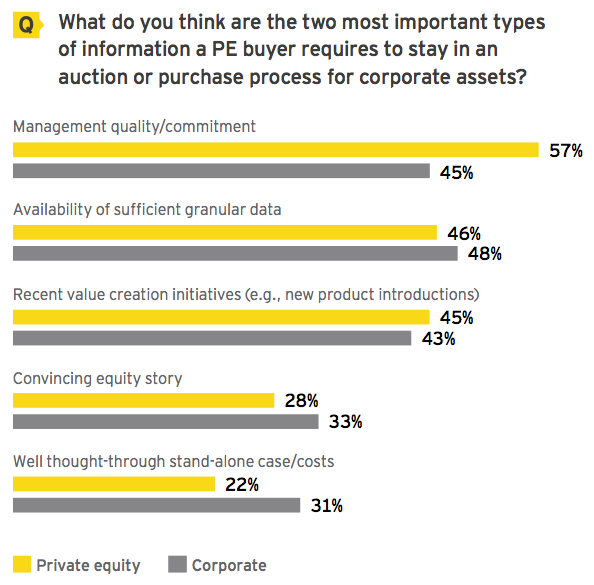 Figure 21 Management quality and commitment