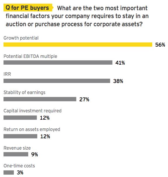 Figure 22 Important financial factors