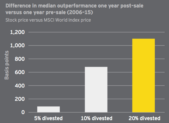 Figure 3 Difference in median outperformance