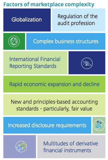 Figure 3 Factors of marketplace complexity