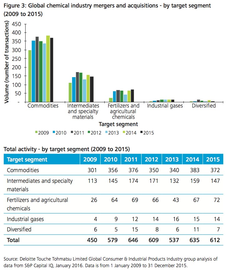 Figure 3: Global chemical industry M&A - by target segment (2009 to 2015)