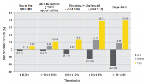 Figure 3 Shareholder returns by threshold