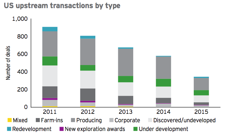 Figure 3 US upstream transactions by type 2015