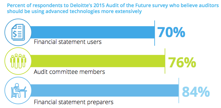 Figure 4 Audit of the Future survey