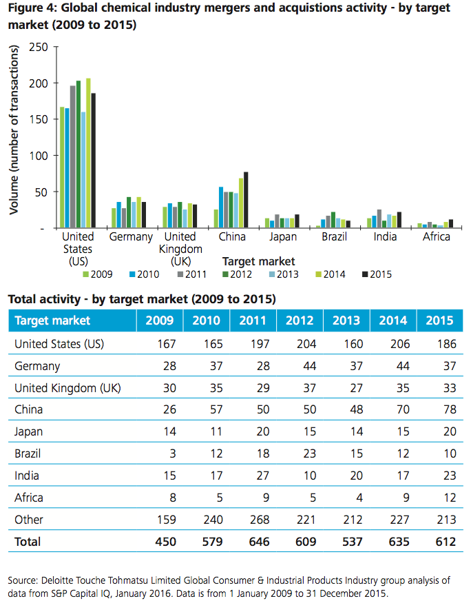 Figure 4: Global chemical industry M&A activity - by target market (2009 to 2015)