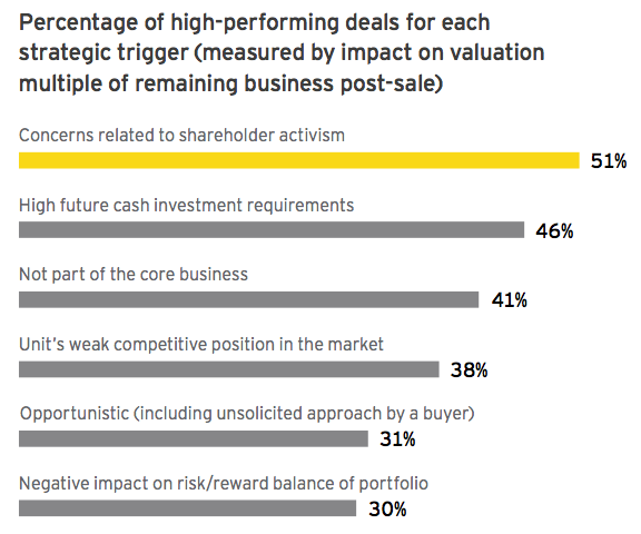 Figure 4 Percentage of high-performing deals