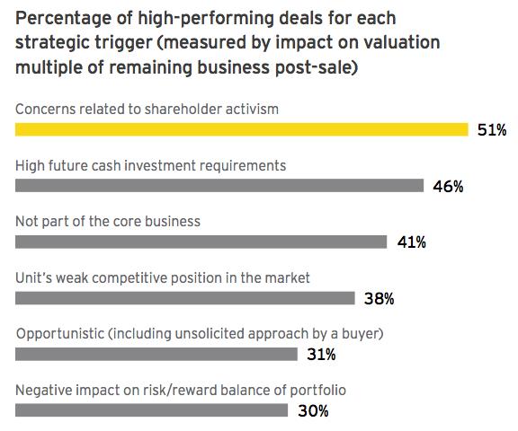 Figure 4 Percentage of high-performing deals